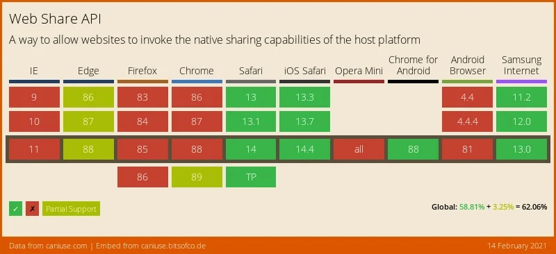 Can I Use - Web Share API (14. February 2021)