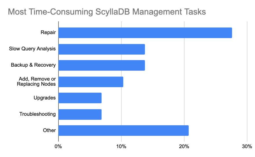 Most Time-Consuming ScyllaDB Management Tasks Chart - Database Trends Report ScaleGrid