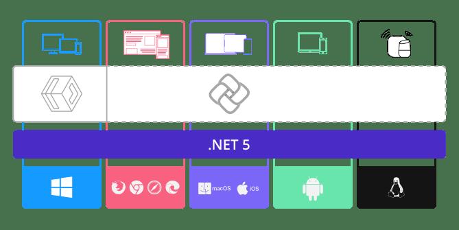 Uno Platform Architecture