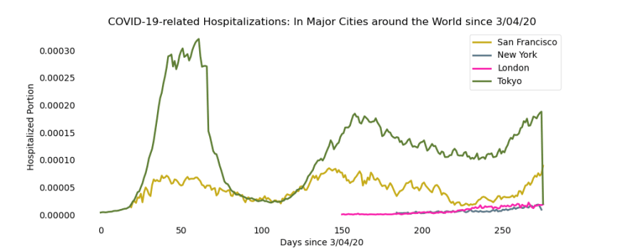 All cities have two distinct waves of hospitalizations although San Francisco and Tokyo have much more hospitalized.