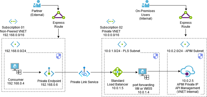 networkDiag01