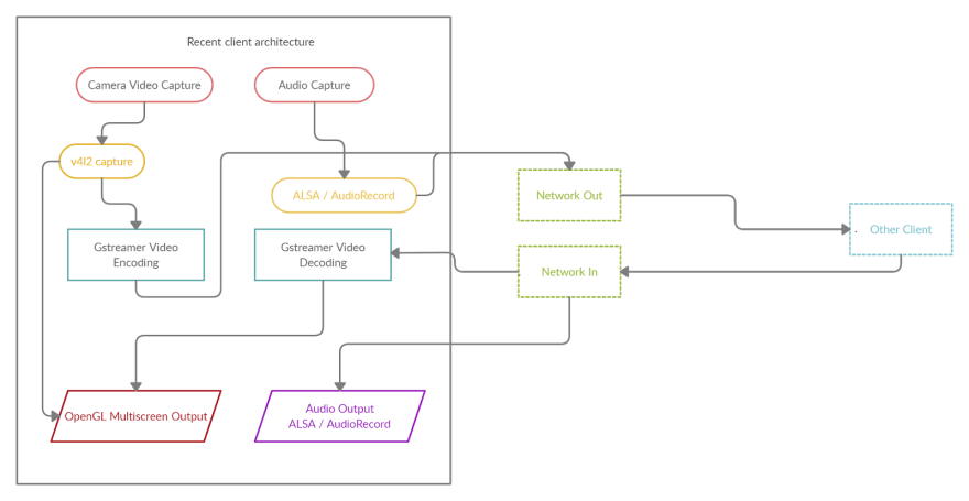 Architecture of video conferencing application for Smart TV