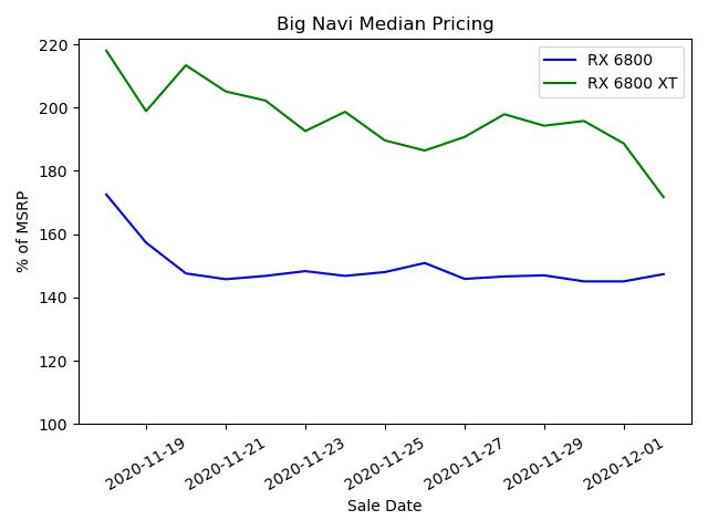 Big Navi Median Pricing