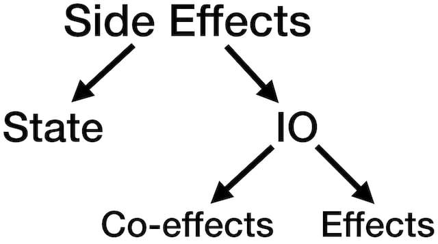 Side effect types