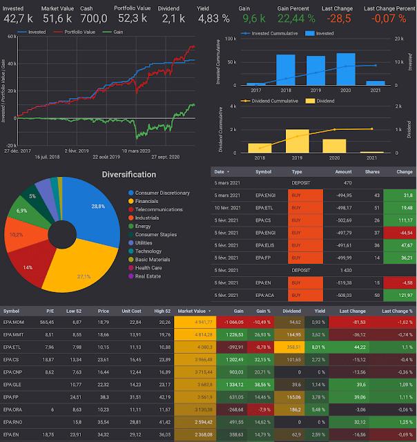 LION stock portfolio tracker dashboard in Google Data Studio