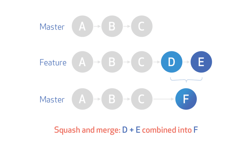 This image by GitHub illustrates what a squash + merge is