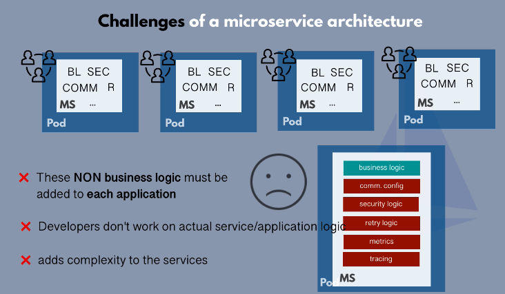 Challenges of a microservice architecture