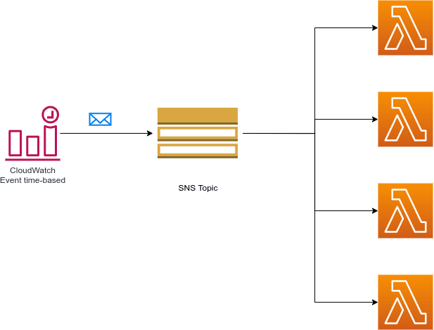 Architecture diagram for broadcaster