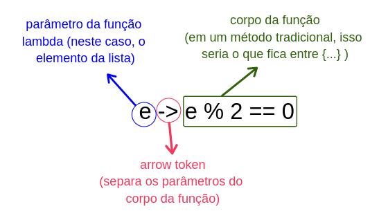 """Java 8: estrutura da função lambda. Primeiro temos os parâmetros da função, depois o arrow token """"->"""", depois do corpo da função."""