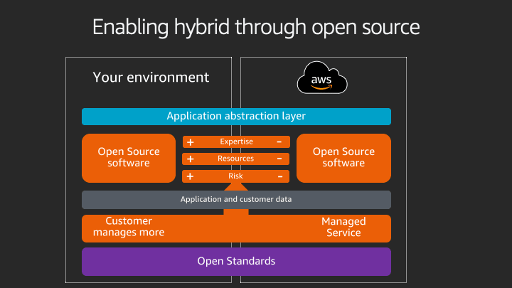 Diagram of hybrid and open source