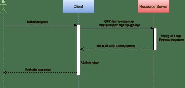 API key flow