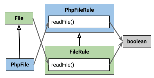 Contravariance of parameter types