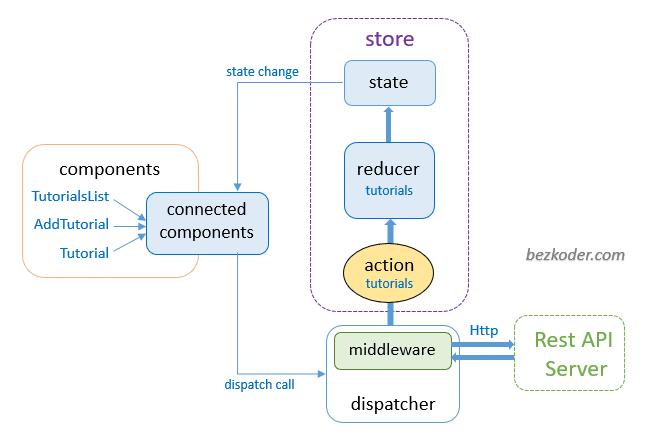 react-redux-example-api-calls-axios-redux-store-architecture