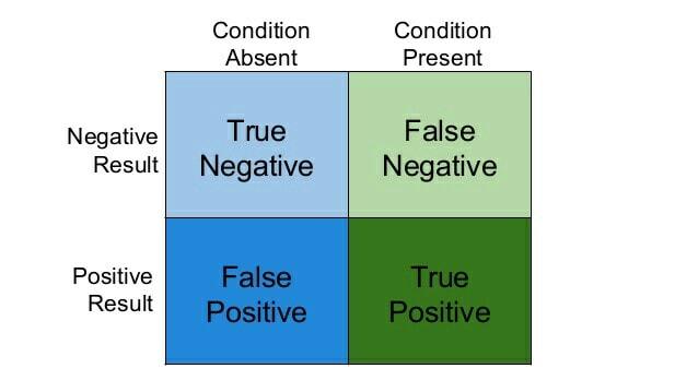 False positives and ML - DEV Community 👩 💻👨 💻