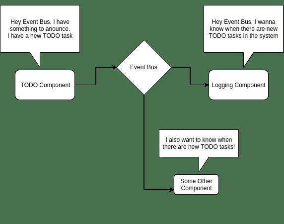 event bus simple diagram