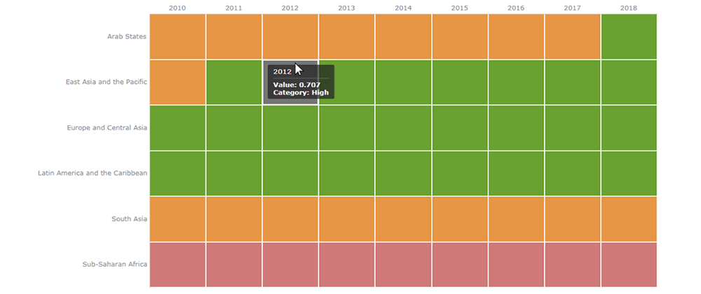 Cover image for Creating Heat Map Chart Using JavaScript
