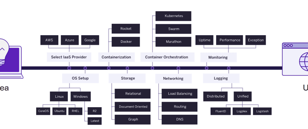 Cover image for The Easiest Way to Run Microservices: Comparing AWS and Heroku