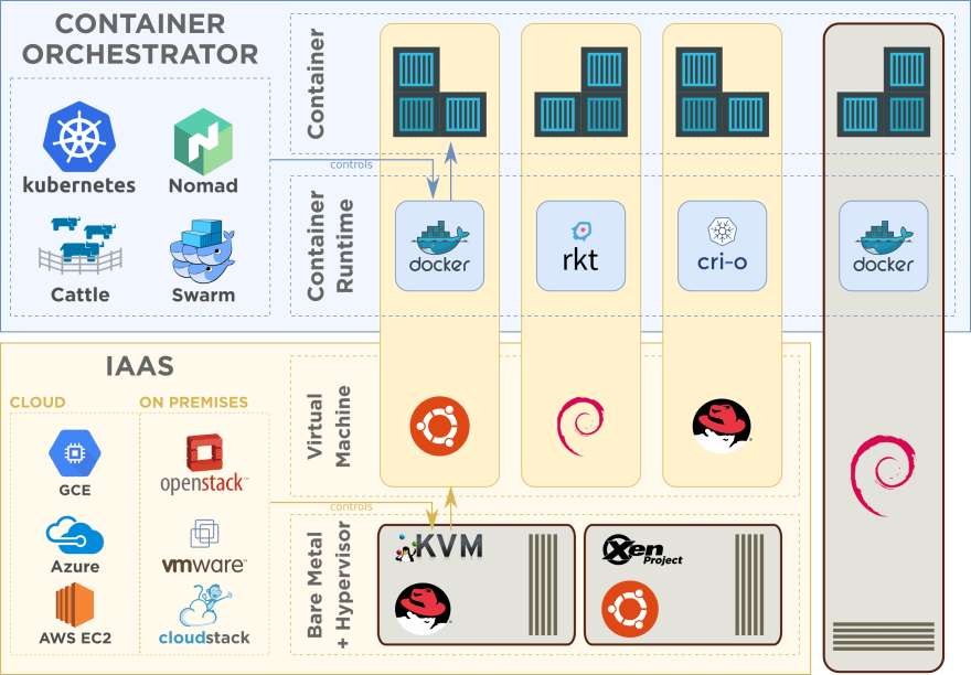 Container Orchestration is to Containers what IaaS is to Virtual Machines