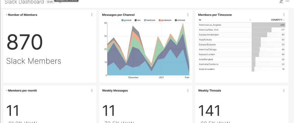 Cover image for How To Build a Slack Activity Dashboard With Open Source