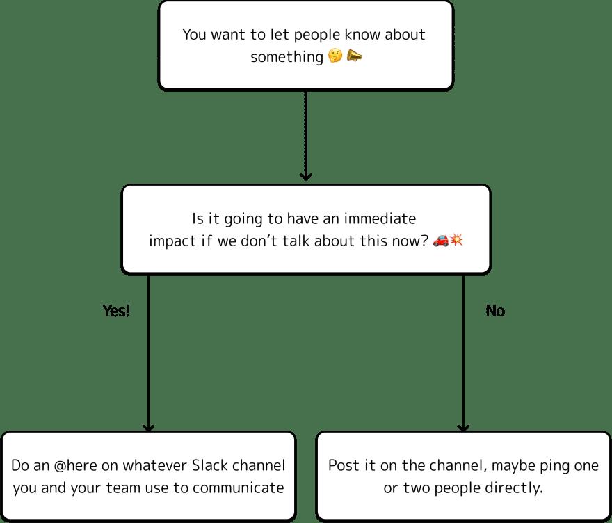 Overthinker Diagram