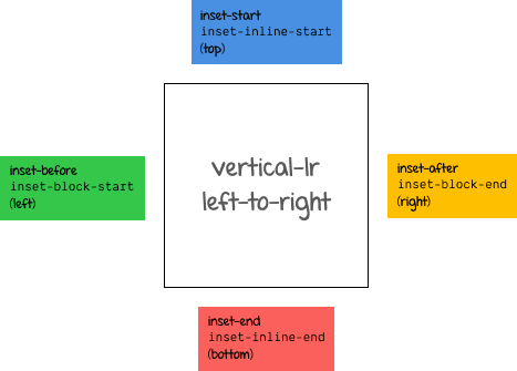 Logical box offset values for vertical-lr with ltr