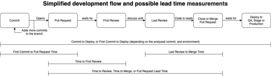 Simplified Development Flow and possible Lead Time measures