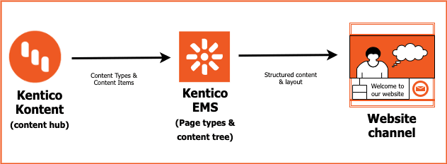 Kentico Kontent going to Kentico EMS to produce a website