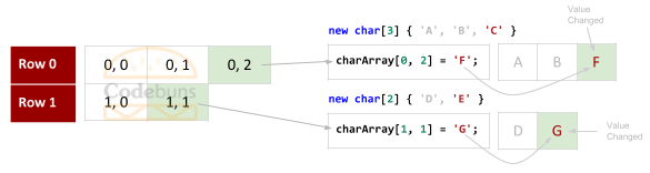 C# Jagged Array With 2 Rows Set Values By Index