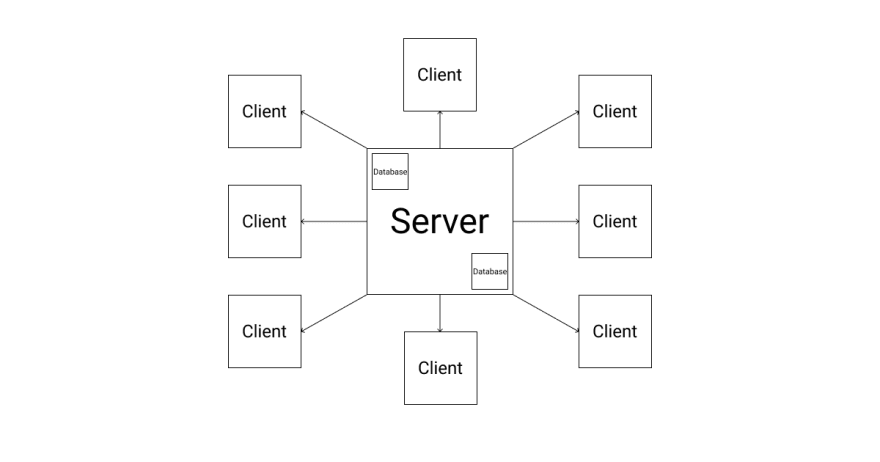 A server, in the middle, serves many clients. All clients get their data from one central point.