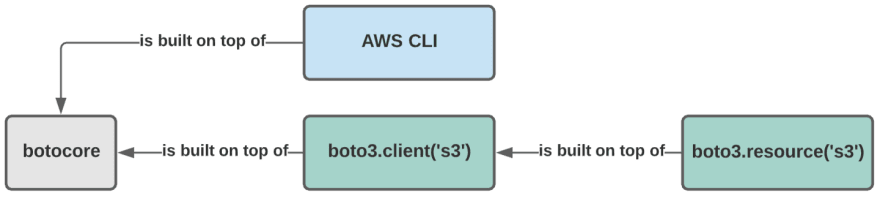 boto3, aws-cli, and botocore based on S3 as an example