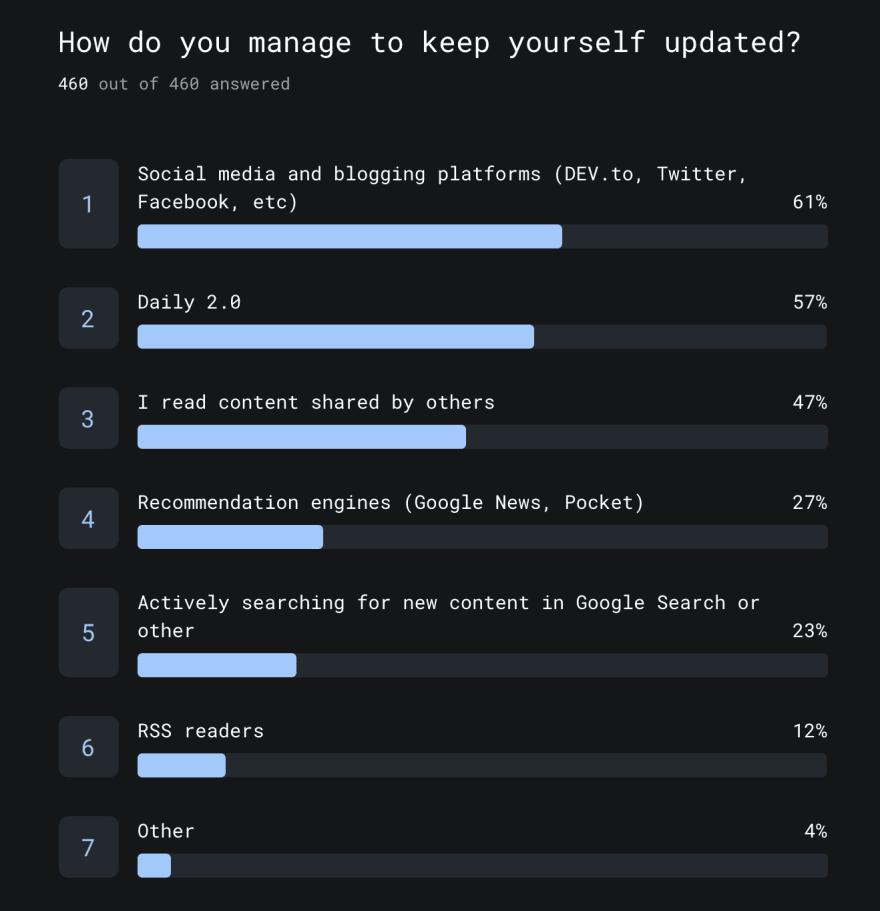 Q3 - Survey Responses