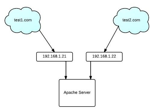 Apache Server Virtual Hosts