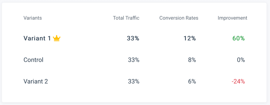 Landing page A/B testing result