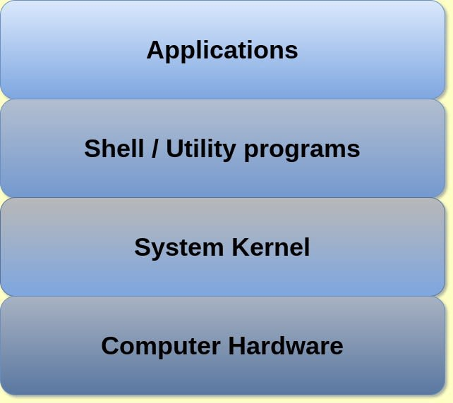 Image of Linux system hierarchy