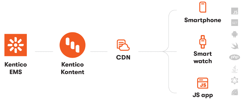 How Kentico EMS can go into Kentico Kontent