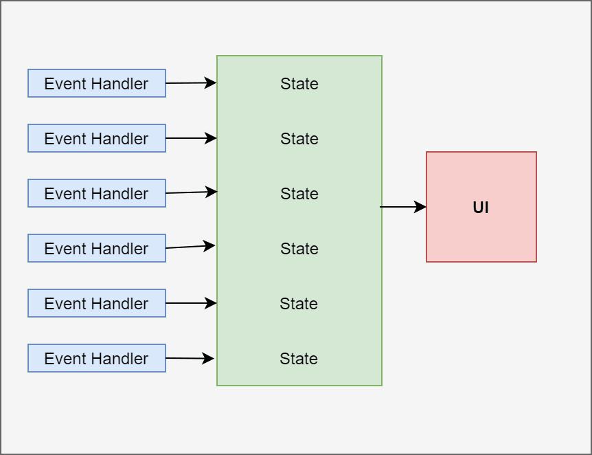 Unidirectionaldataflow-3.png