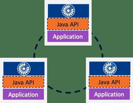 Embedded deployment model