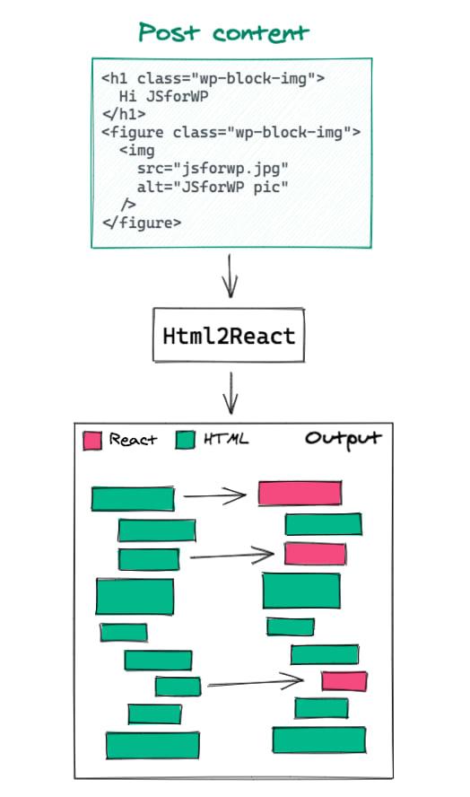 html2react asset
