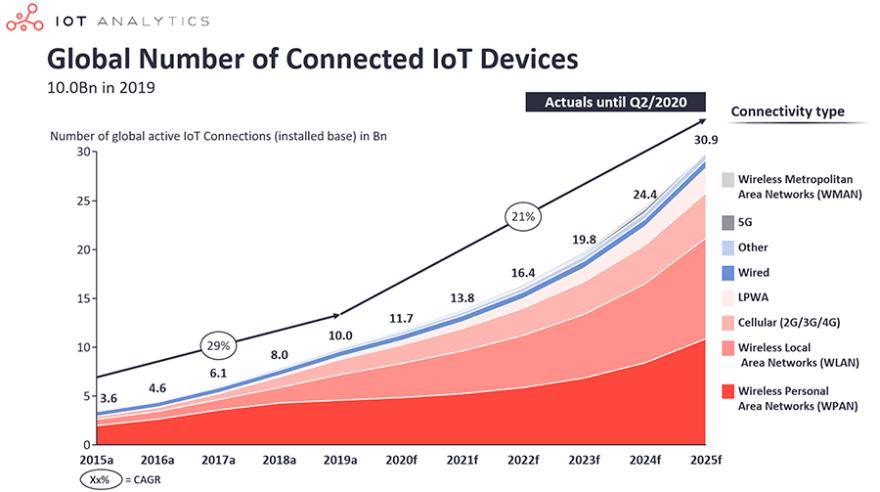 iot connectivity usage