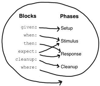 Fluxo de fases da especificação. Fonte: [Spock](http://spockframework.org/spock/docs/1.3/spock_primer.html)