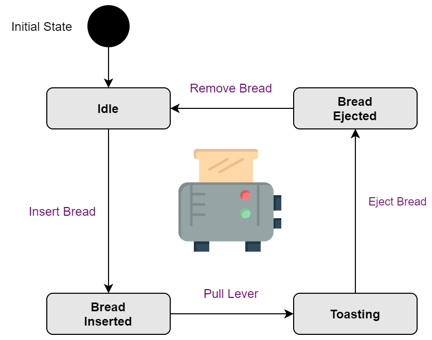 State Diagram of our Toaster