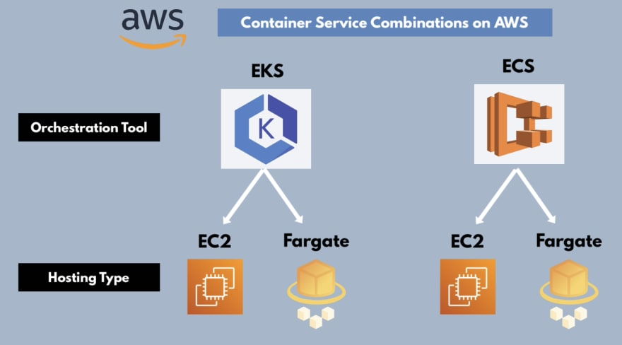 Container Service Combinations