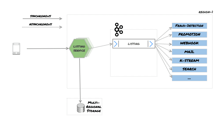 Figure 1 – Use Case Overview: Posting a listing