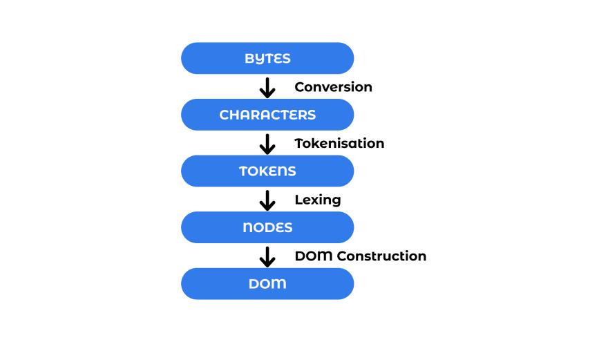 DOM Construction