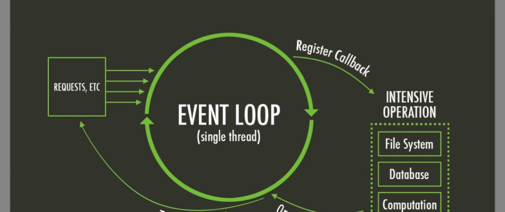 Cover image for Interview JS Part 3 -  Message Queue and Event Loop (Inspired by Philip Roberts)