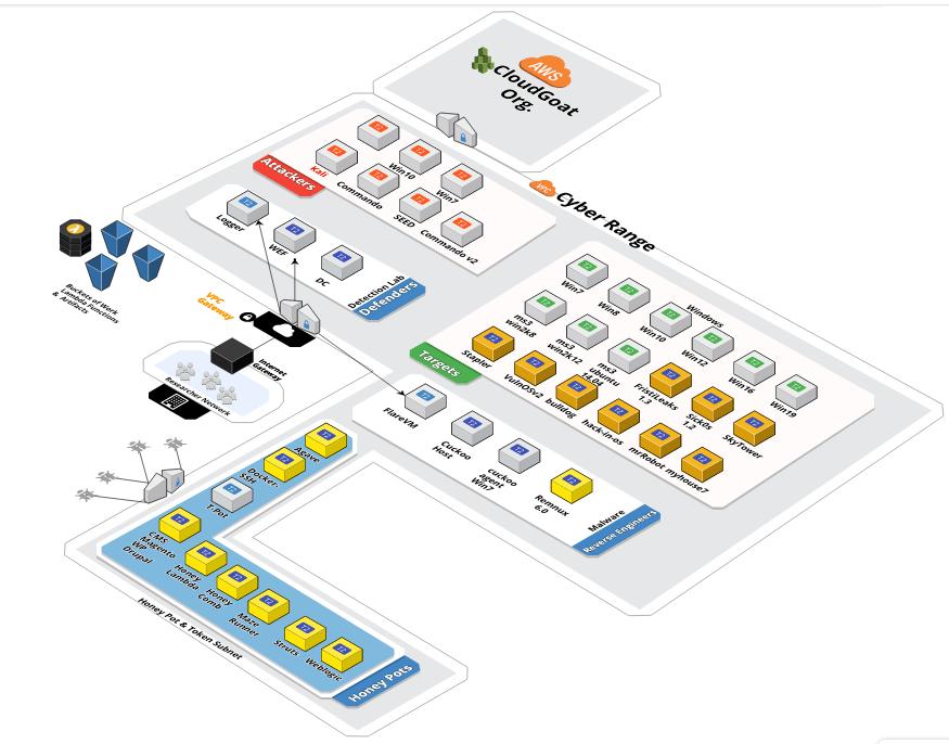 CyberRange diagram