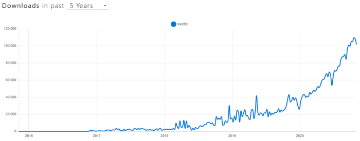 Weekly downloads of Svelte in the past 5 years.