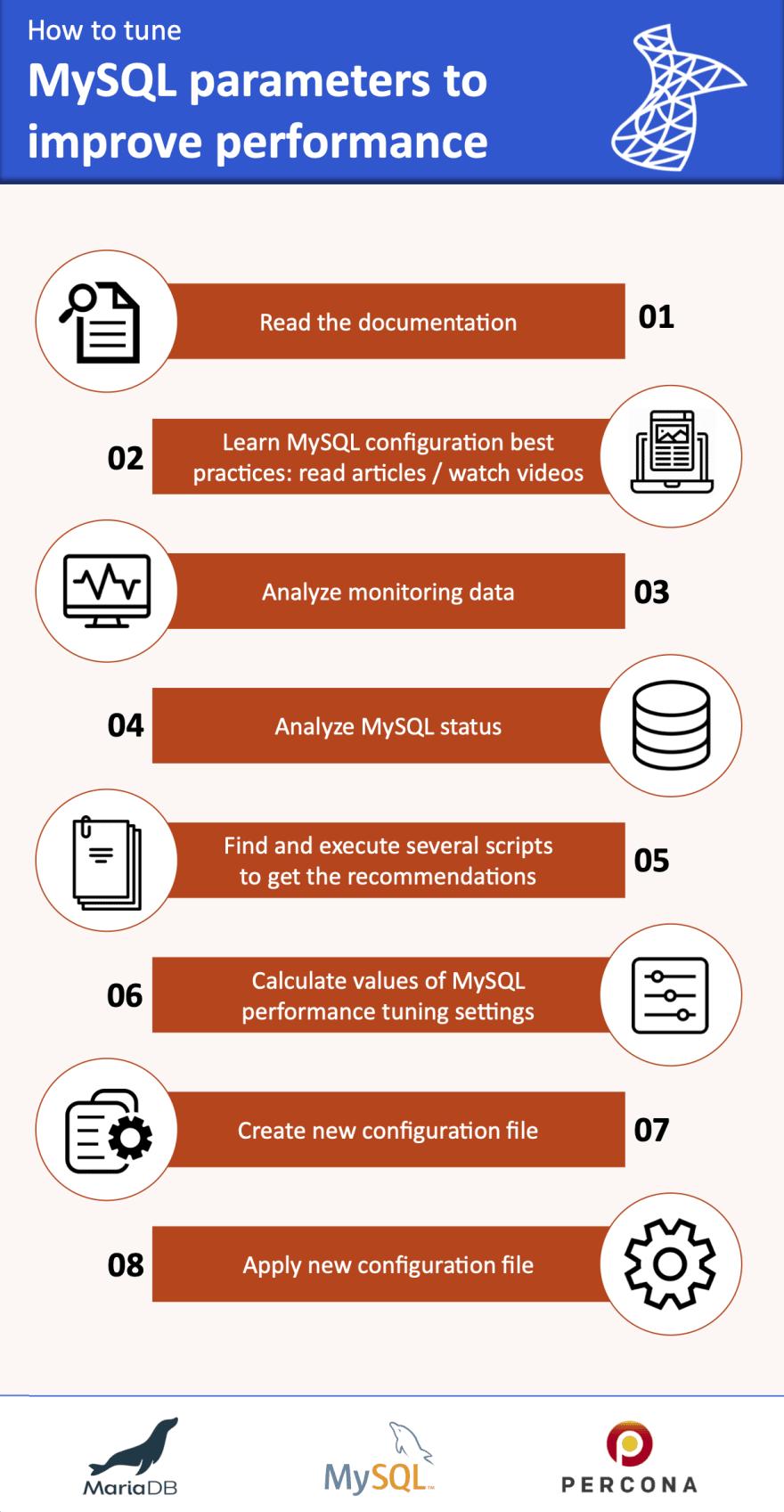 MySQL Performance Tuning Workflow