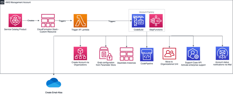 Account Factory Example Architecture