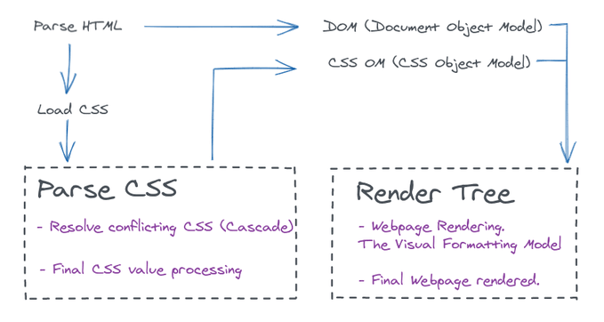 how css is parsed on the v=browser